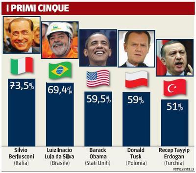 sondaggio_euromedia-thumb
